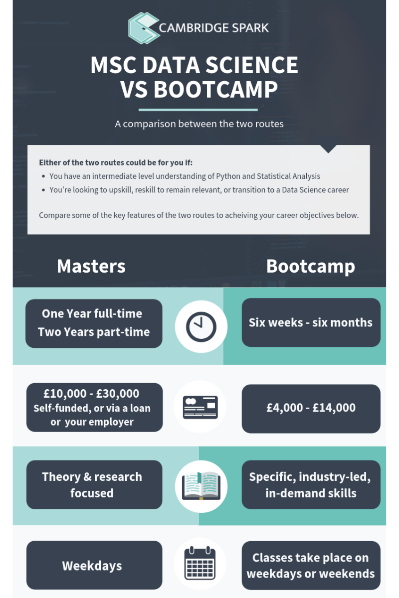 Data Science: MSc or Bootcamp