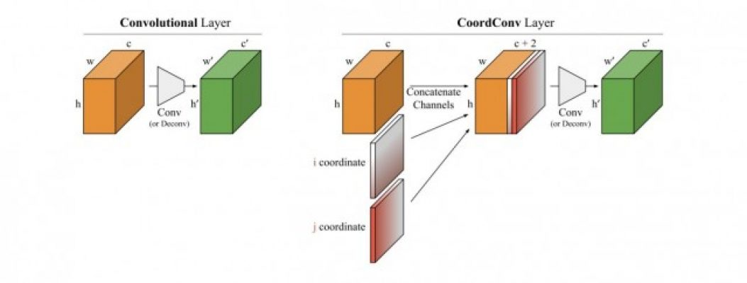 Figure 1 (sourced from Figure 3 of the original CoordConv paper): A visual explanation of how the coordconv layer differs from a normal convolution layer.