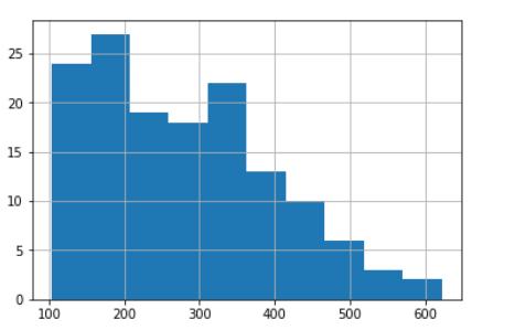 histogram-cambridge-spark-plotting